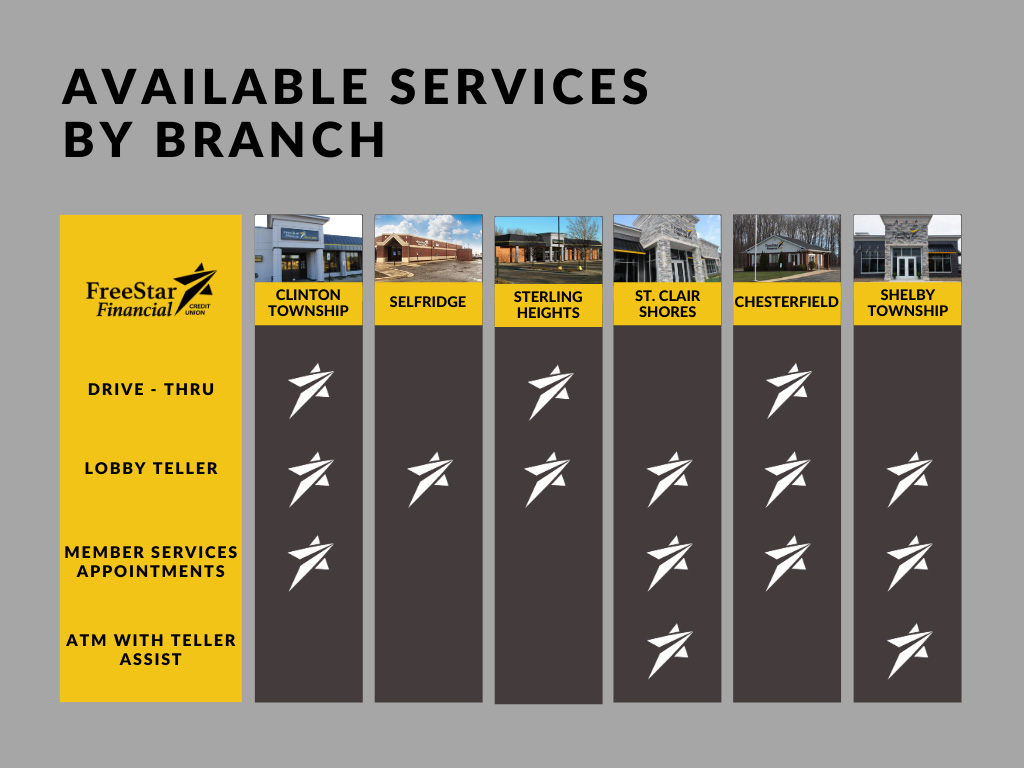 Branch limited services